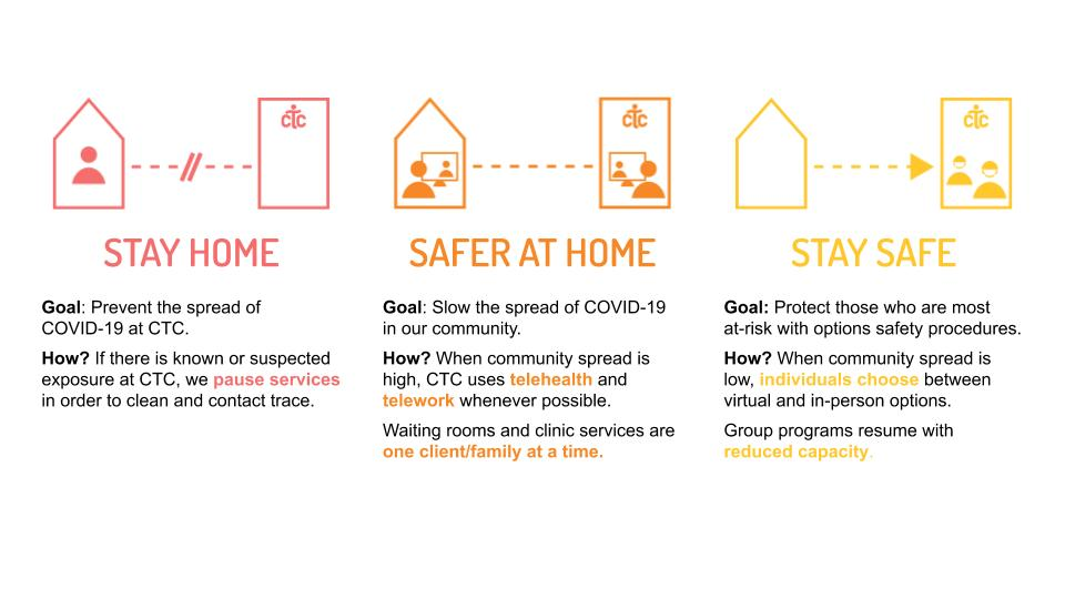 CTC Covid Phases
